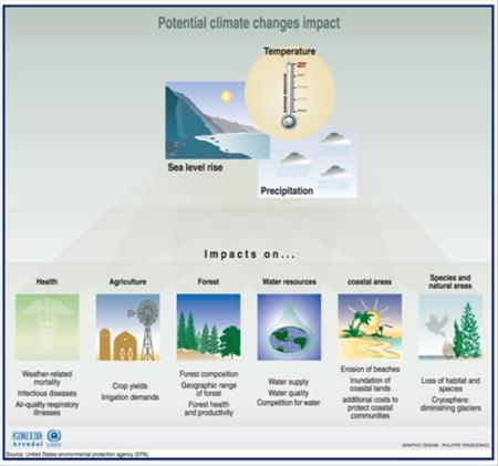 Climate Chang & Extreme Weather Conditions (6)