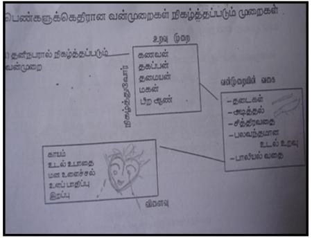 பெண்களுக்கு எதிரான வன்முறைகளும், பெண்ணுரிமையும்,pothikai.wordpress.com-Rajani Thurai,Aruna Thurai,Trincomalee (13)