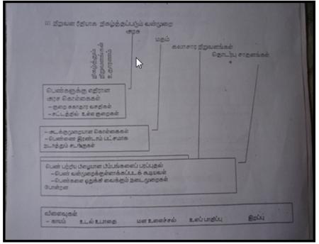 பெண்களுக்கு எதிரான வன்முறைகளும், பெண்ணுரிமையும்,pothikai.wordpress.com-Rajani Thurai,Aruna Thurai,Trincomalee (14)